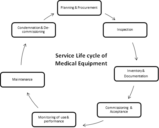 Service Life cycle of Medical Equipment
